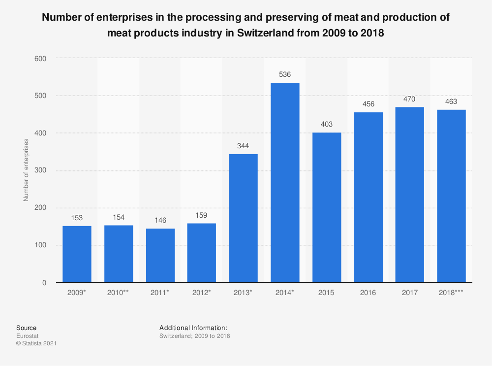 Statistic: Number of enterprises in the processing and preserving of meat and production of meat products industry in Switzerland from 2009 to 2016 | Statista