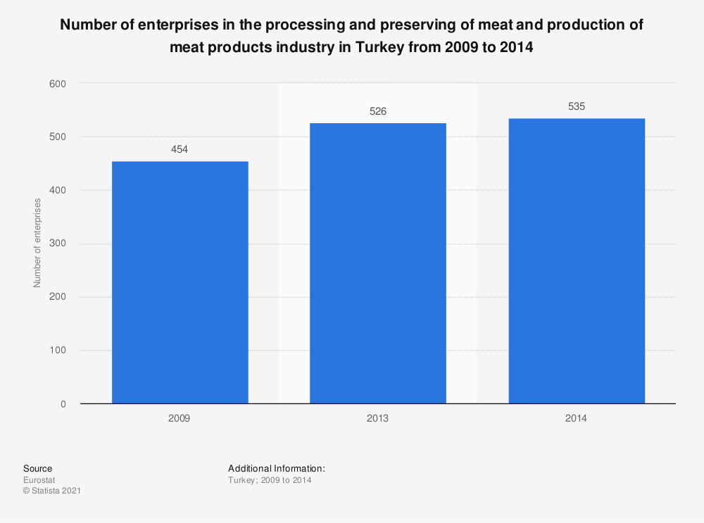 Statistic: Number of enterprises in the processing and preserving of meat and production of meat products industry in Turkey from 2009 to 2014 | Statista