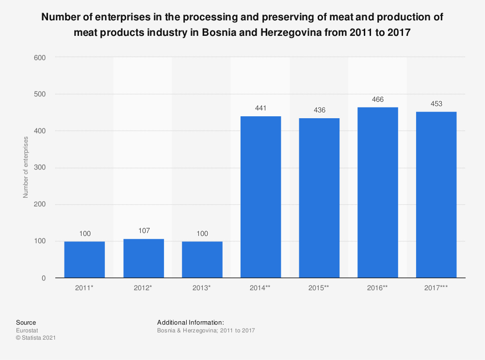 Statistic: Number of enterprises in the processing and preserving of meat and production of meat products industry in Bosnia and Herzegovina from 2011 to 2015 | Statista