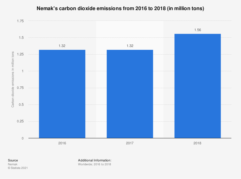 Statistic: Nemak's carbon dioxide emissions from 2016 to 2018 (in million tons)   Statista
