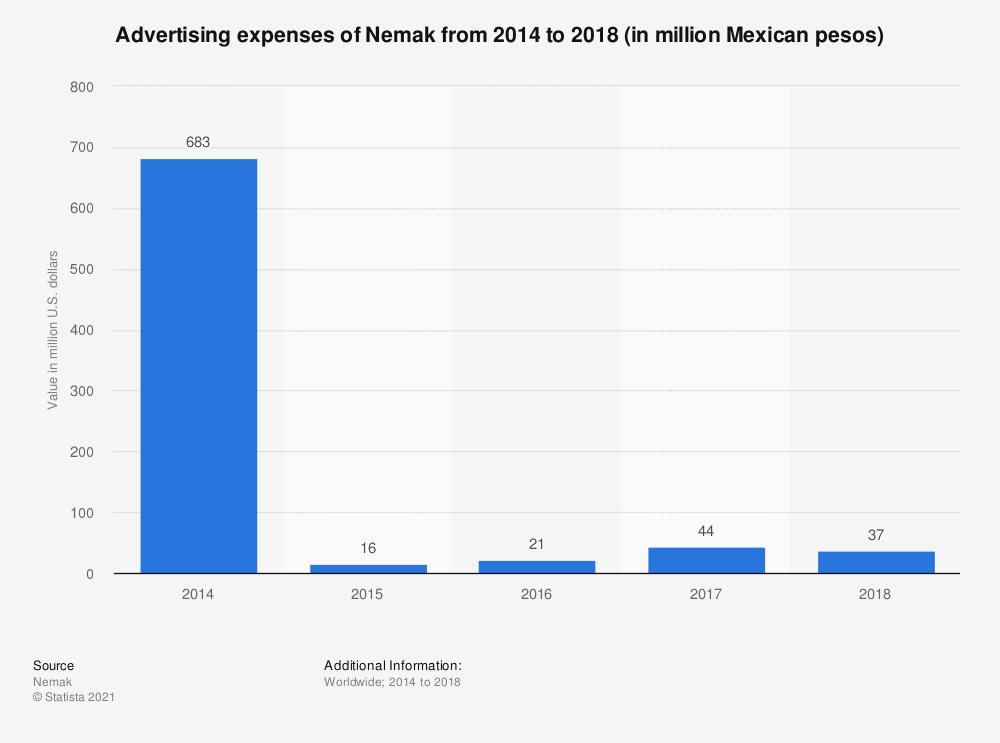 Statistic: Advertising expenses of Nemak from 2014 to 2018 (in million Mexican pesos)   Statista