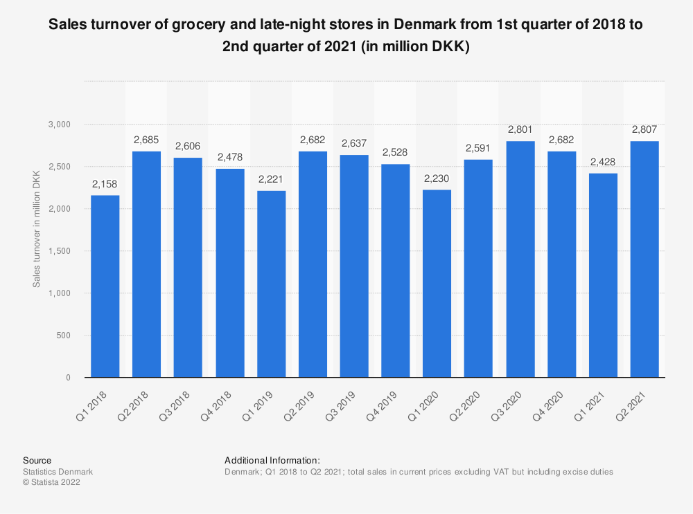 Statistic: Sales turnover of grocery and late-night stores in Denmark from 1st quarter of 2016 to 3rd quarter of 2019 (in million DKK) | Statista
