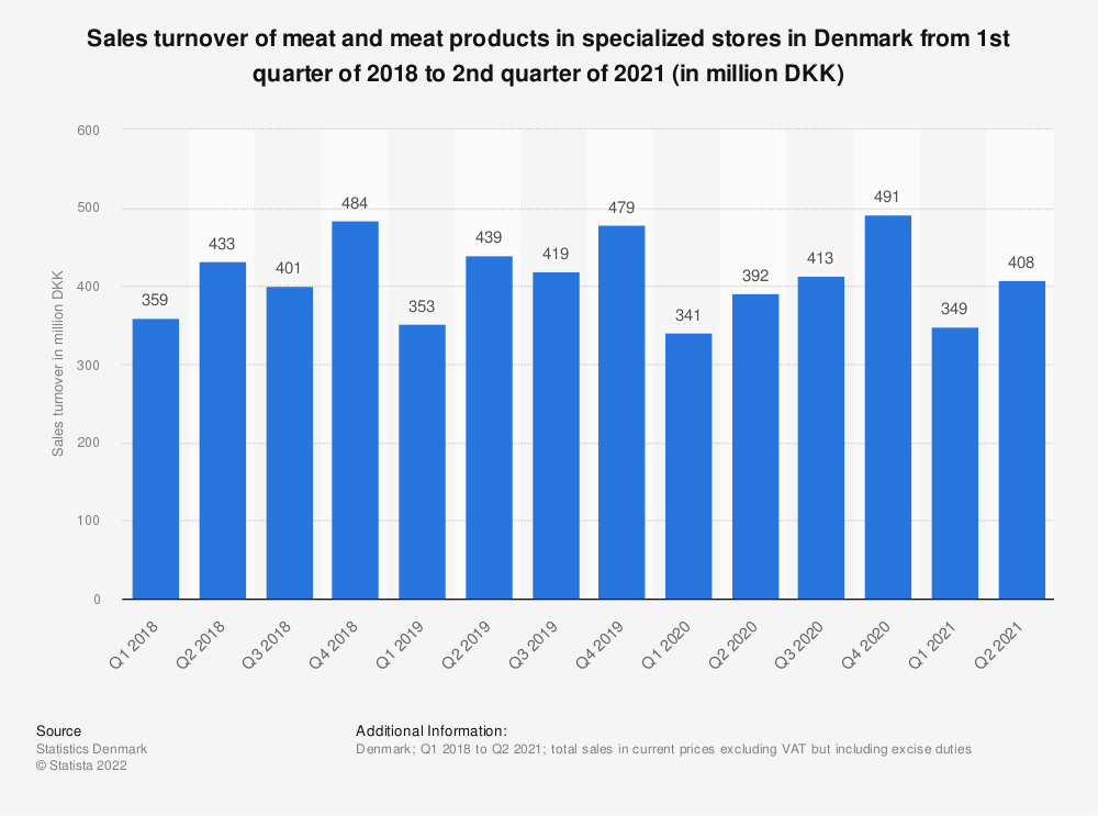 Statistic: Sales turnover of meat and meat products in specialized stores in Denmark from 1st quarter of 2014 to 4th quarter of 2016 (in million DKK) | Statista