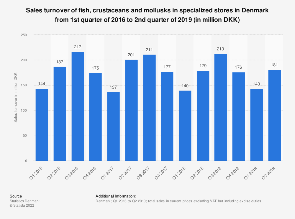 Statistic: Sales turnover of fish, crustaceans and mollusks in specialized stores in Denmark from 1st quarter of 2014 to 4th quarter of 2016 (in million DKK) | Statista