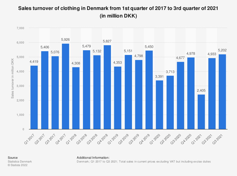 Statistic: Sales turnover of clothing in Denmark from 1st quarter of 2016 to 1st quarter of 2019 (in million DKK) | Statista