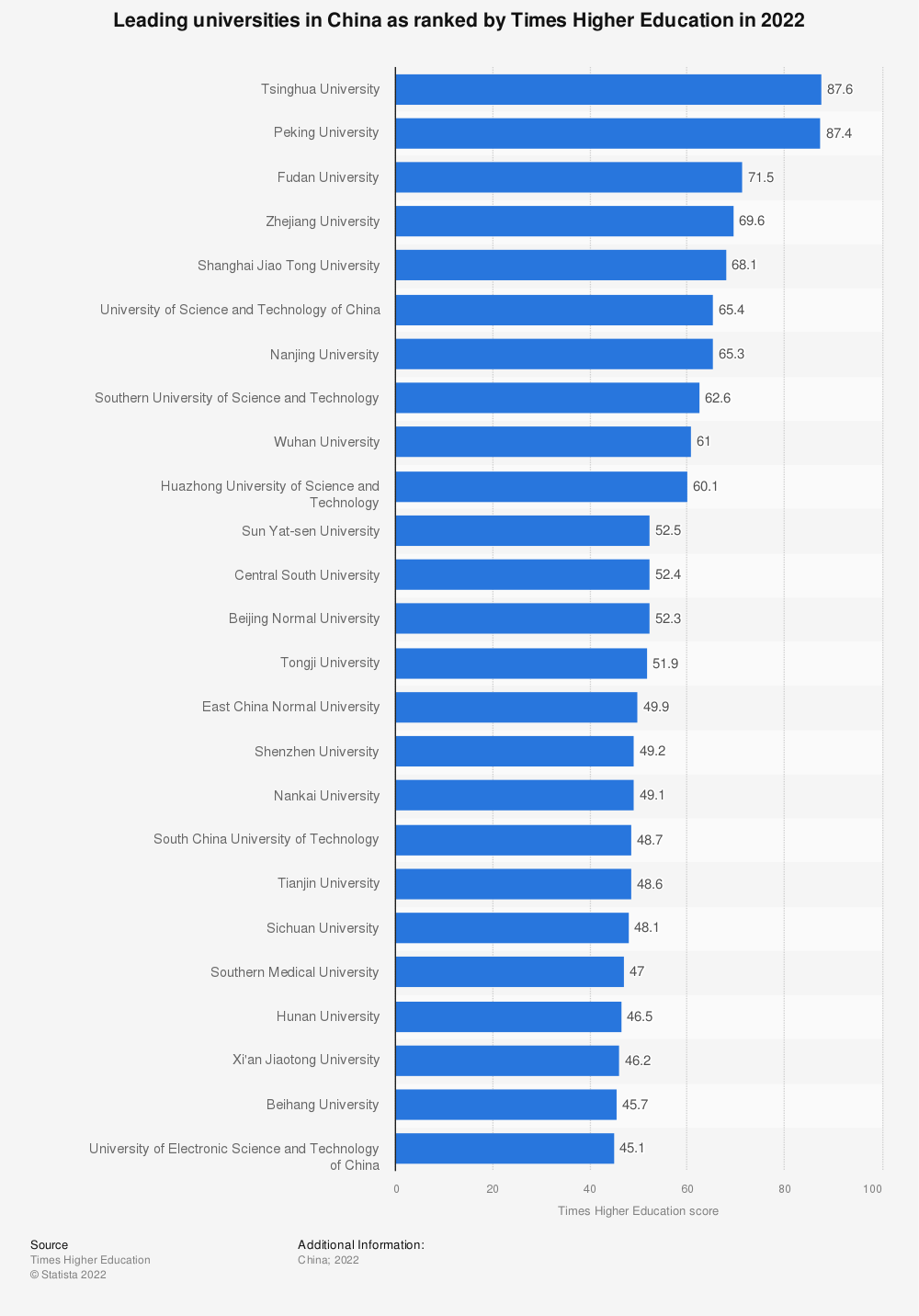 Statistic: Leading universities in China as of 2017-2018 as ranked by Times Higher Education  | Statista