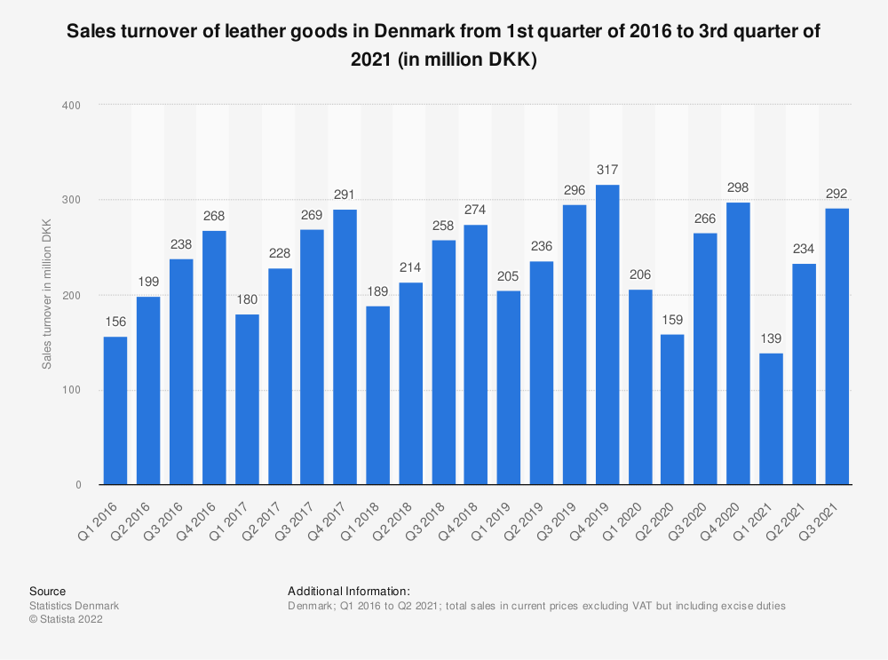 Statistic: Sales turnover of leather goods in Denmark from 1st quarter of 2016 to 1st quarter of 2019 (in million DKK) | Statista