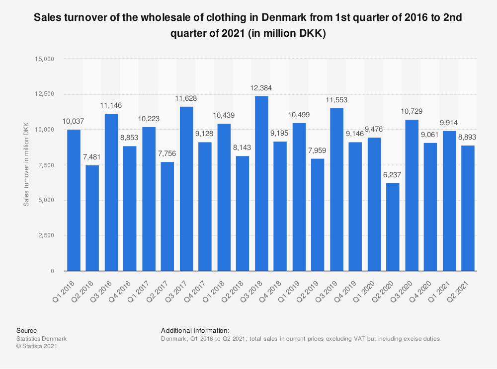 Statistic: Sales turnover of the wholesale of clothing in Denmark from 1st quarter of 2014 to 4th quarter of 2016 (in million DKK) | Statista