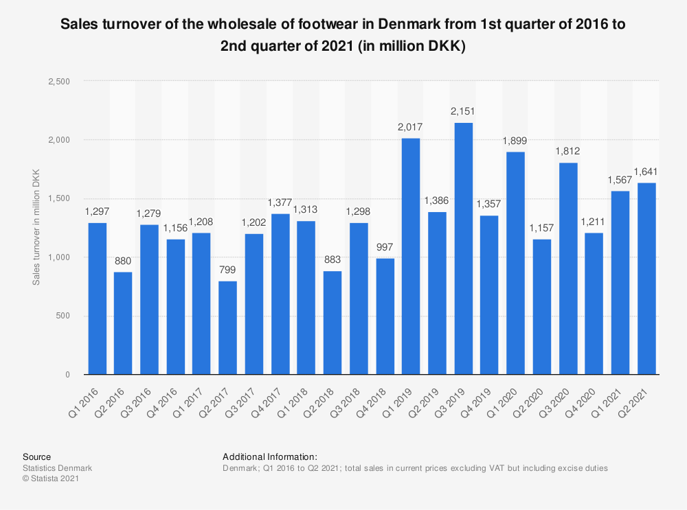 Statistic: Sales turnover of the wholesale of footwear in Denmark from 1st quarter of 2016 to 1st quarter of 2019 (in million DKK)   Statista