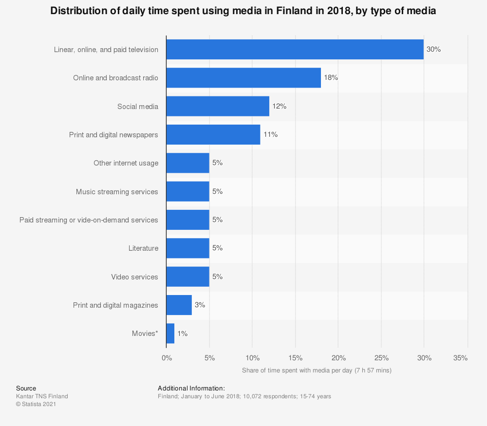 Statistic: Distribution of daily time spent with media in Finland in 2018, by type of media | Statista