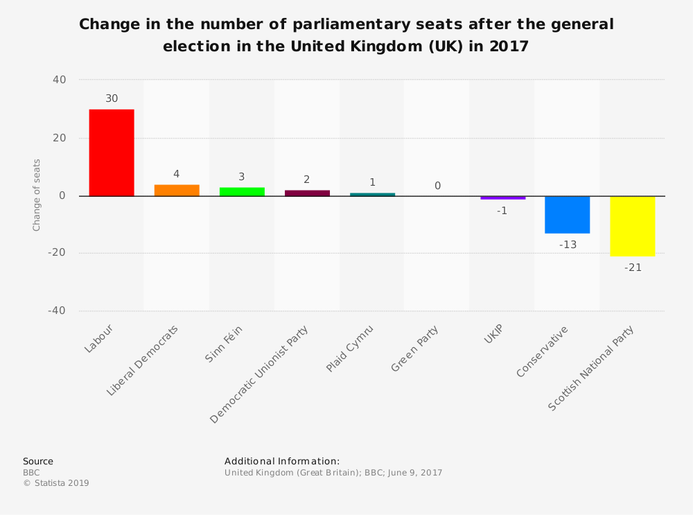 Statistic: Change in the number of parliamentary seats after the general election in the United Kingdom (UK) in 2017 | Statista
