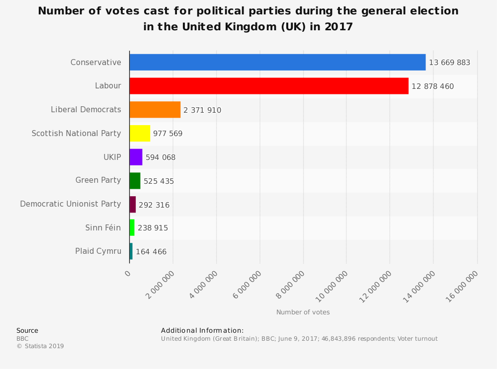 Statistic: Number of votes cast for political parties during the general election in the United Kingdom (UK) in 2017 | Statista