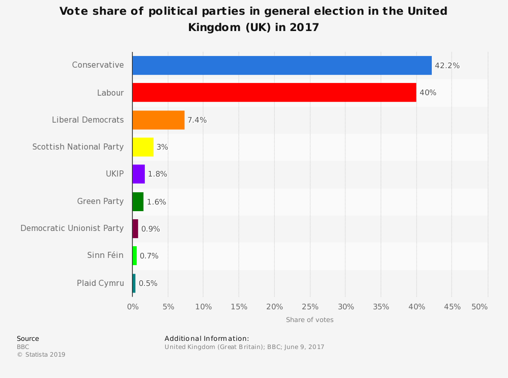 Statistic: Vote share of political parties in general election in the United Kingdom (UK) in 2017 | Statista