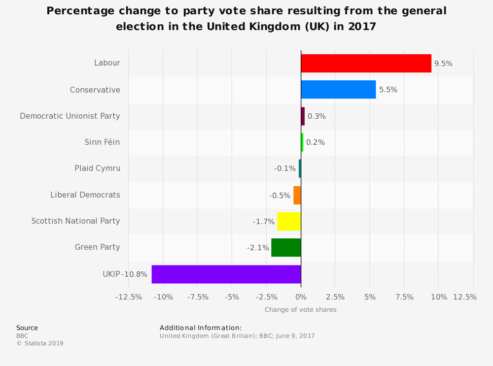 Statistic: Percentage change to party vote share resulting from the general election in the United Kingdom (UK) in 2017 | Statista