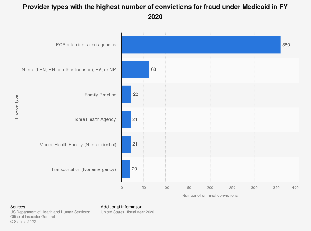 Statistic: Provider types with the highest number of convictions for fraud under Medicaid in FY 2017 | Statista