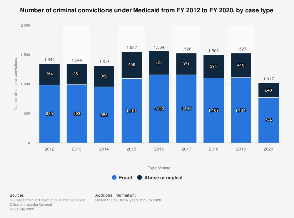 Statistic: Number of criminal convictions under Medicaid from FY 2012 to FY 2019, by case type | Statista