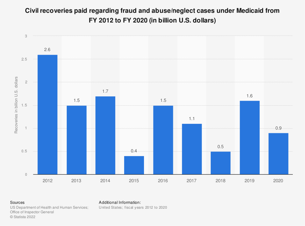 Statistic: Civil recoveries paid regarding fraud and abuse/neglect cases under Medicaid from FY 2012 to FY 2019 (in million U.S. dollars) | Statista