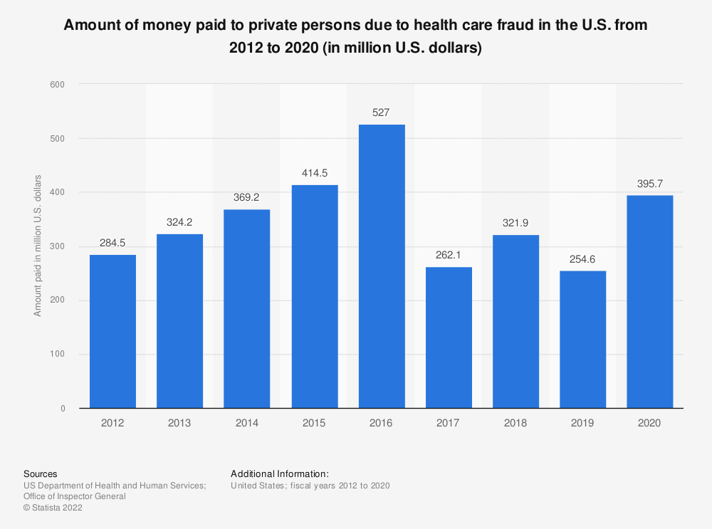 Statistic: Amount of money paid to private persons due to health care fraud in the U.S. from 2012 to 2018 (in million U.S. dollars) | Statista