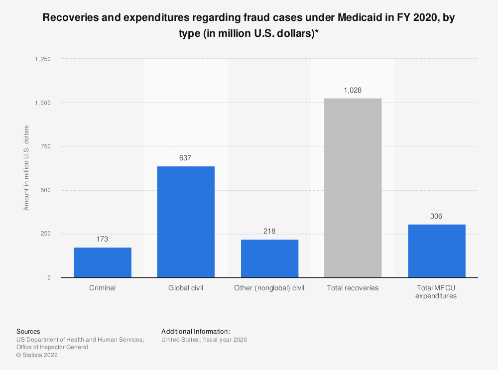 Statistic: Recoveries and expenditures regarding fraud cases under Medicaid in FY 2018, by type (in million U.S. dollars)* | Statista