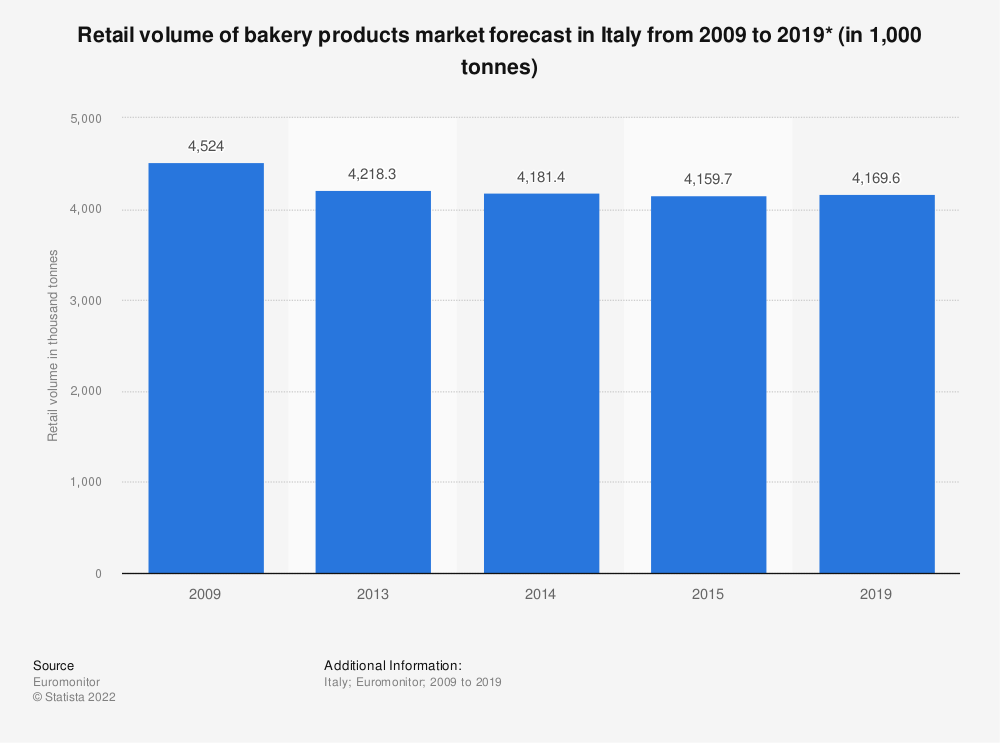 Statistic: Retail volume of bakery products market forecast in Italy from 2009 to 2019* (in 1,000 tonnes) | Statista