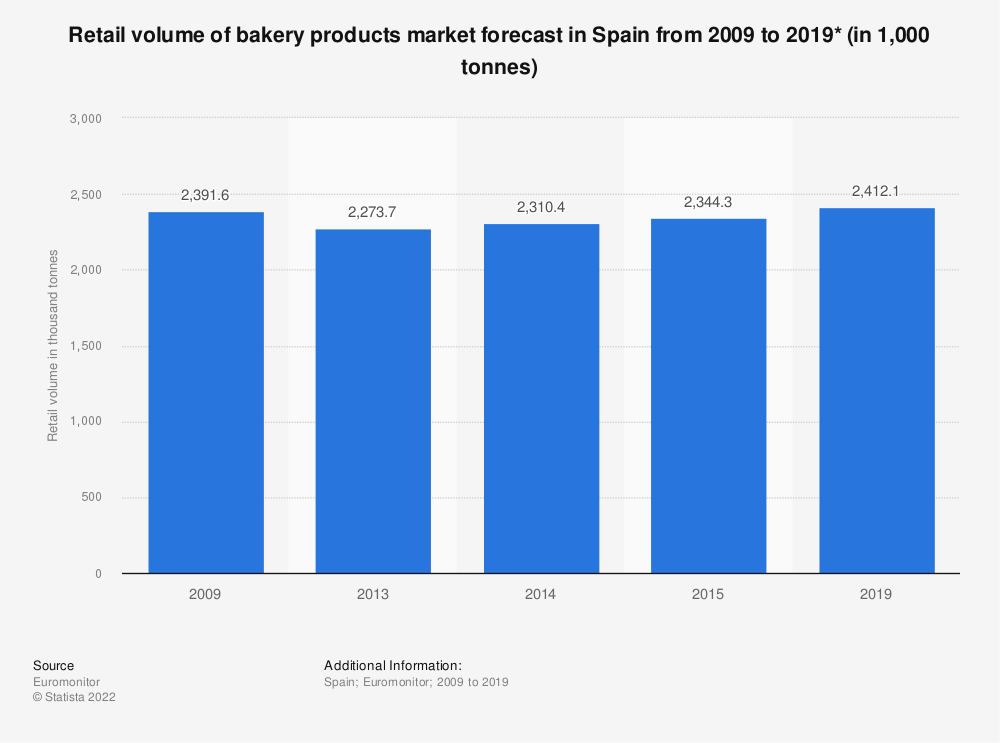 Statistic: Retail volume of bakery products market forecast in Spain from 2009 to 2019* (in 1,000 tonnes) | Statista
