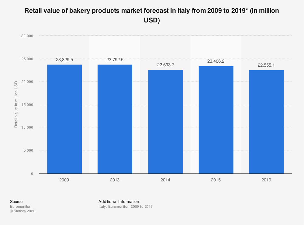 Statistic: Retail value of bakery products market forecast in Italy from 2009 to 2019* (in million USD) | Statista