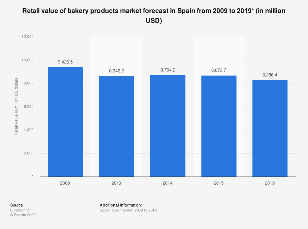 Statistic: Retail value of bakery products market forecast in Spain from 2009 to 2019* (in million USD) | Statista