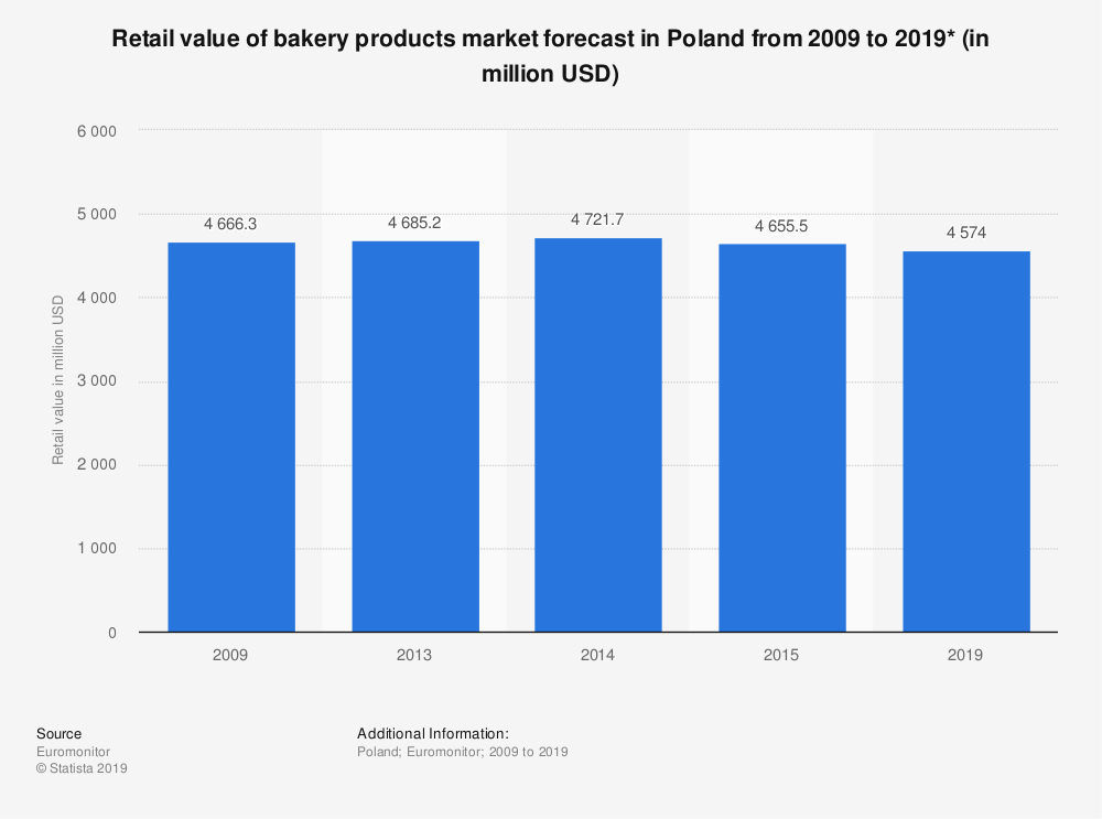 Statistic: Retail value of bakery products market forecast in Poland from 2009 to 2019* (in million USD) | Statista