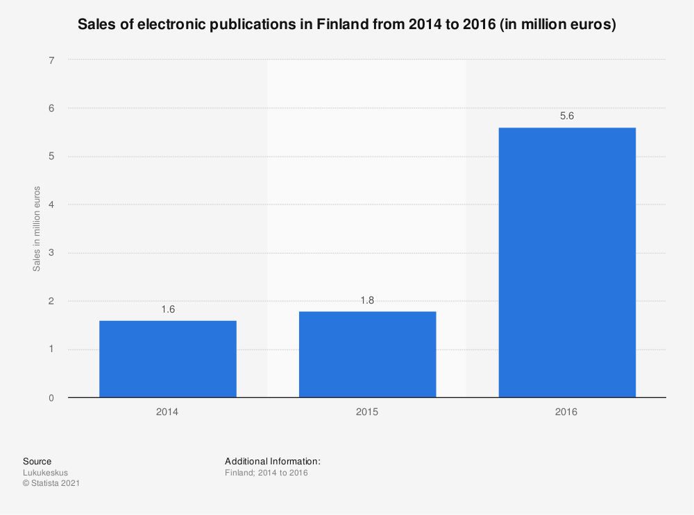 Statistic: Sales of electronic publications in Finland from 2014 to 2016 (in million euros) | Statista