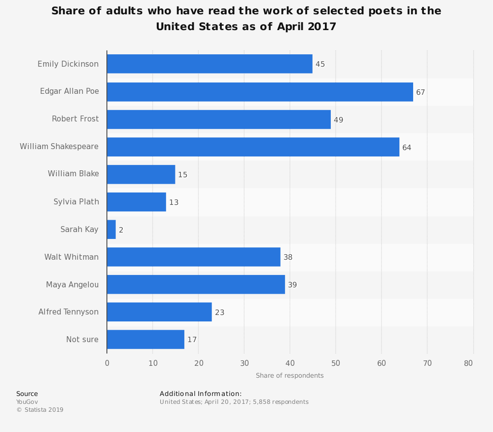 Statistic: Share of adults who have read the work of selected poets in the United States as of April 2017 | Statista