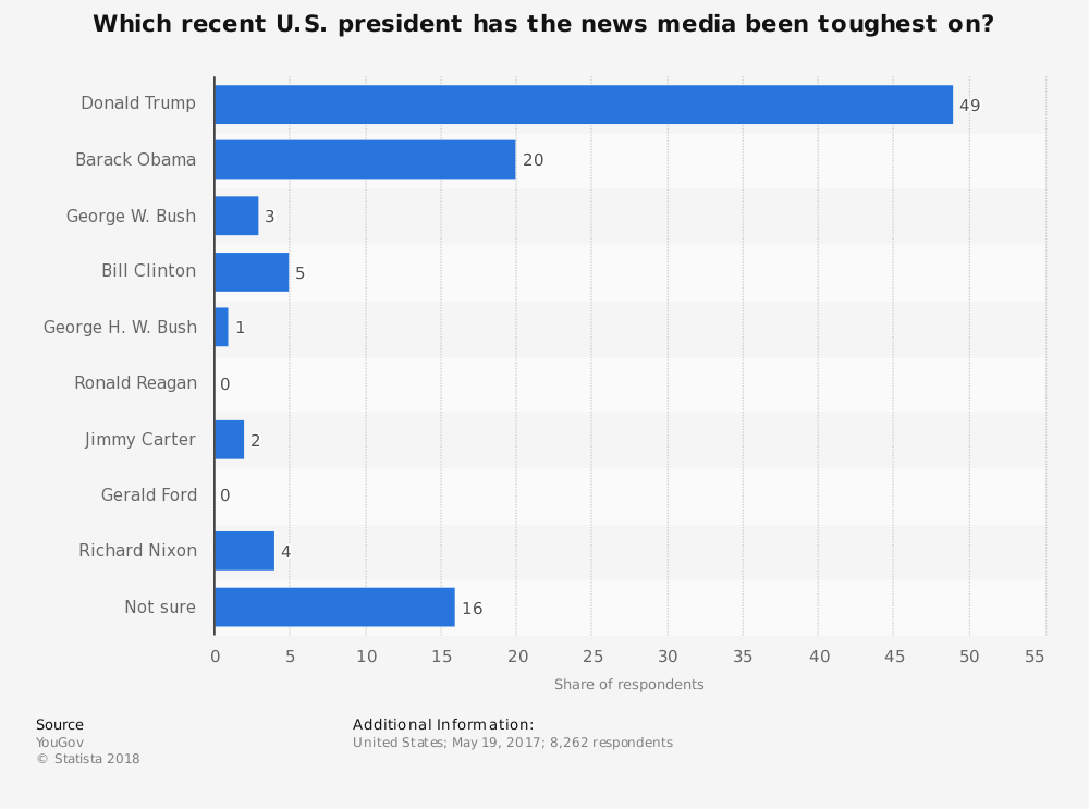 Statistic: Which recent U.S. president has the news media been toughest on? | Statista