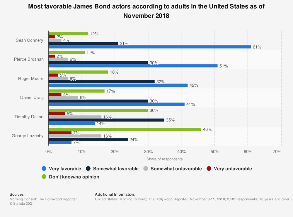 Statistic: Most favorable James Bond actors according to adults in the United States as of November 2018 | Statista