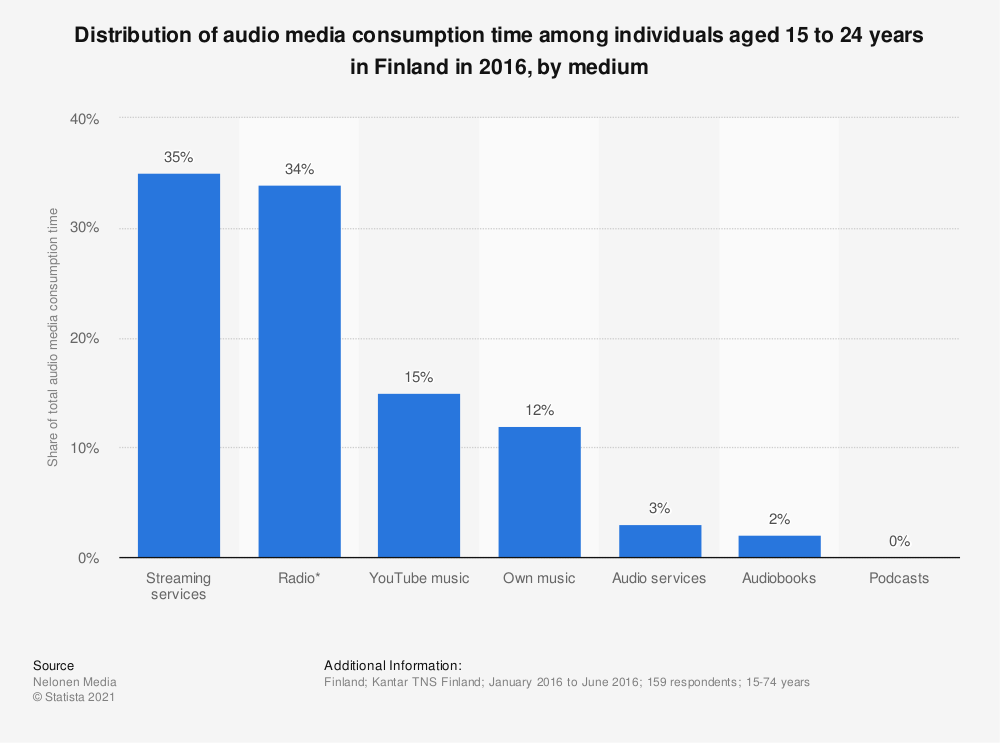 Statistic: Distribution of audio media consumption time among individuals aged 15 to 24 years in Finland  in 2016, by medium | Statista