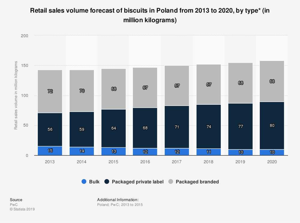 Statistic: Retail sales volume forecast of biscuits in Poland from 2013 to 2020, by type* (in million kilograms) | Statista