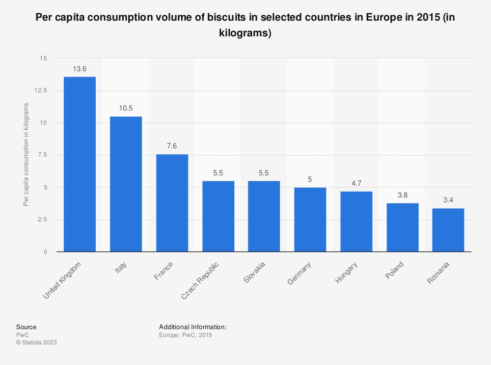 Statistic: Per capita consumption volume of biscuits in selected countries in Europe in 2015 (in kilograms) | Statista