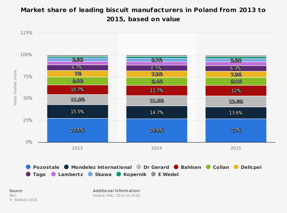 Statistic: Market share of leading biscuit manufacturers in Poland from 2013 to 2015, based on value  | Statista