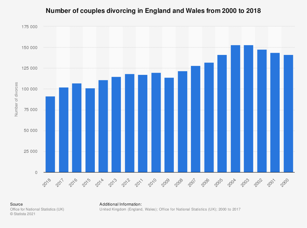 Statistic: Number of couples divorcing in England and Wales from 2000 to 2018 | Statista
