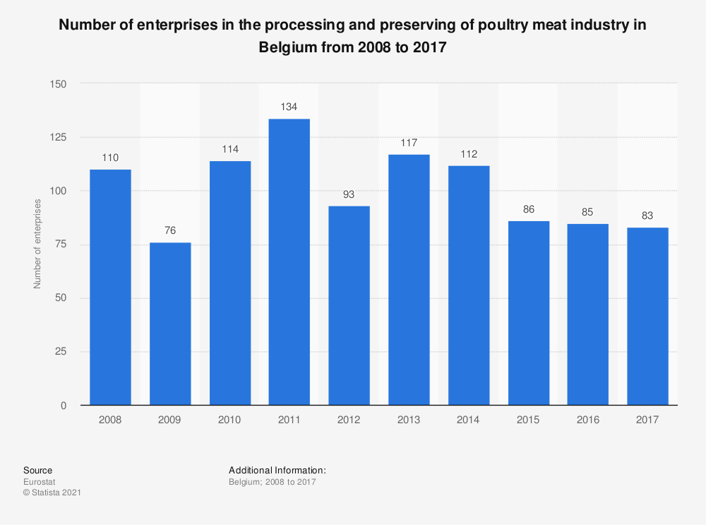 Statistic: Number of enterprises in the processing and preserving of poultry meat industry in Belgium from 2008 to 2015 | Statista