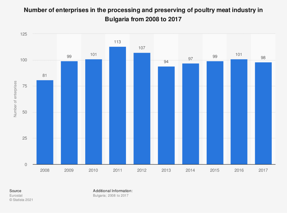 Statistic: Number of enterprises in the processing and preserving of poultry meat industry in Bulgaria from 2008 to 2017 | Statista