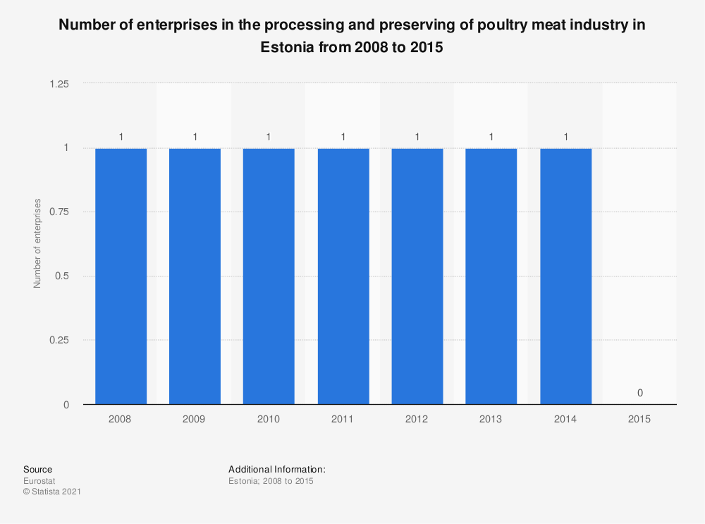 Statistic: Number of enterprises in the processing and preserving of poultry meat industry in Estonia from 2008 to 2015 | Statista