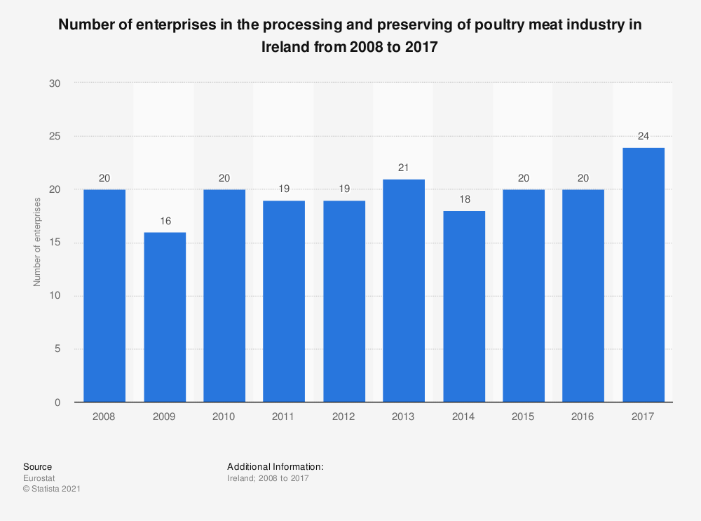 Statistic: Number of enterprises in the processing and preserving of poultry meat industry in Ireland from 2008 to 2017 | Statista