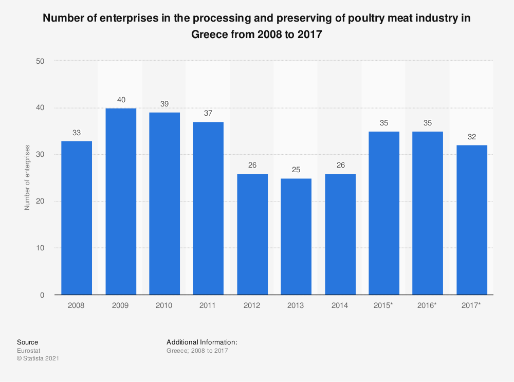 Statistic: Number of enterprises in the processing and preserving of poultry meat industry in Greece from 2008 to 2017 | Statista