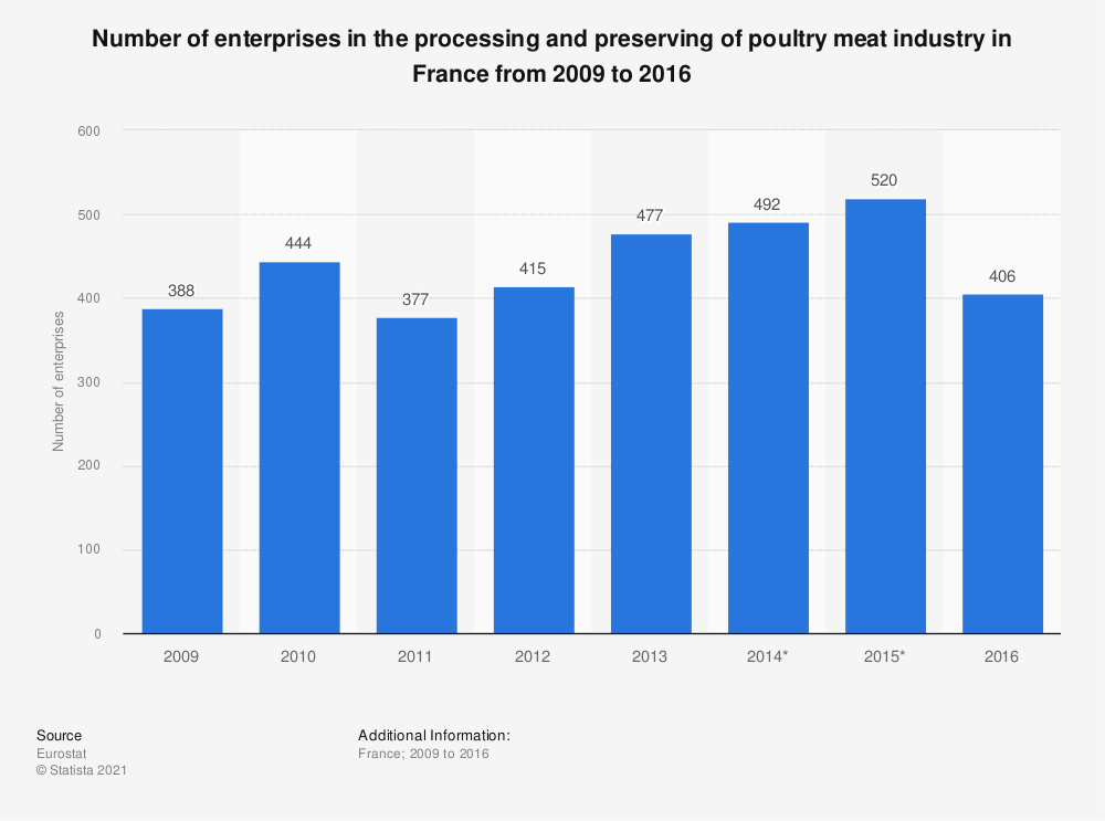 Statistic: Number of enterprises in the processing and preserving of poultry meat industry in France from 2009 to 2016 | Statista