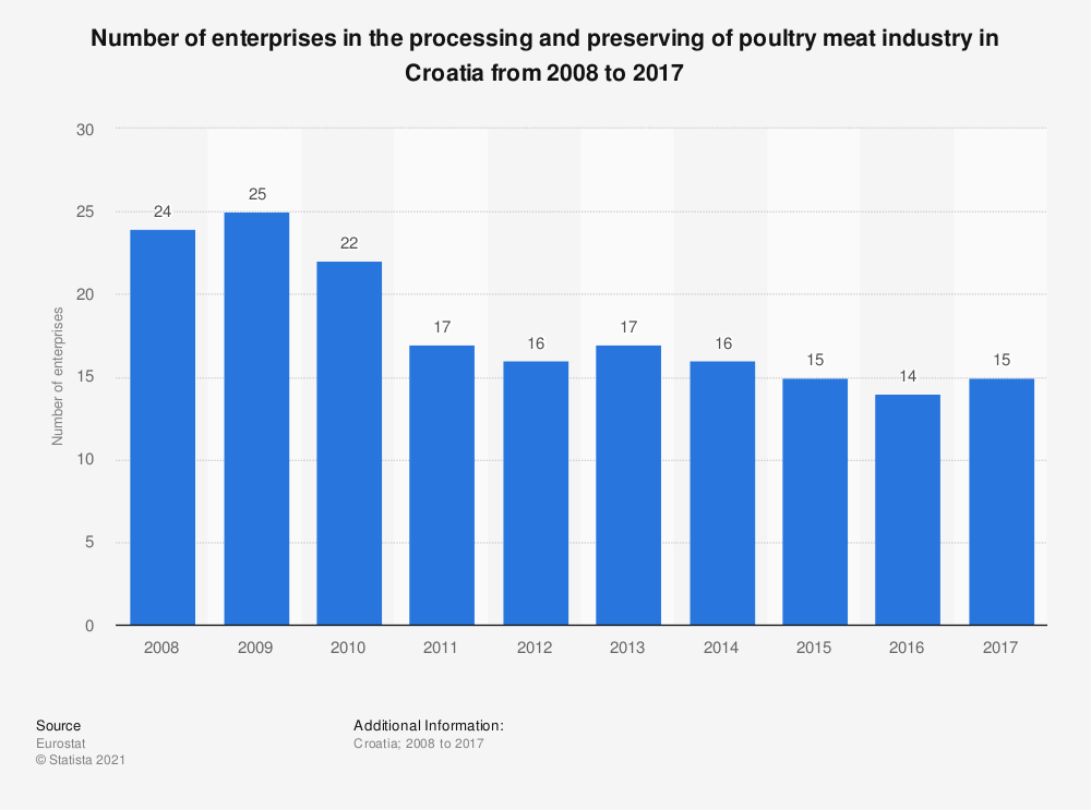Statistic: Number of enterprises in the processing and preserving of poultry meat industry in Croatia from 2008 to 2017 | Statista