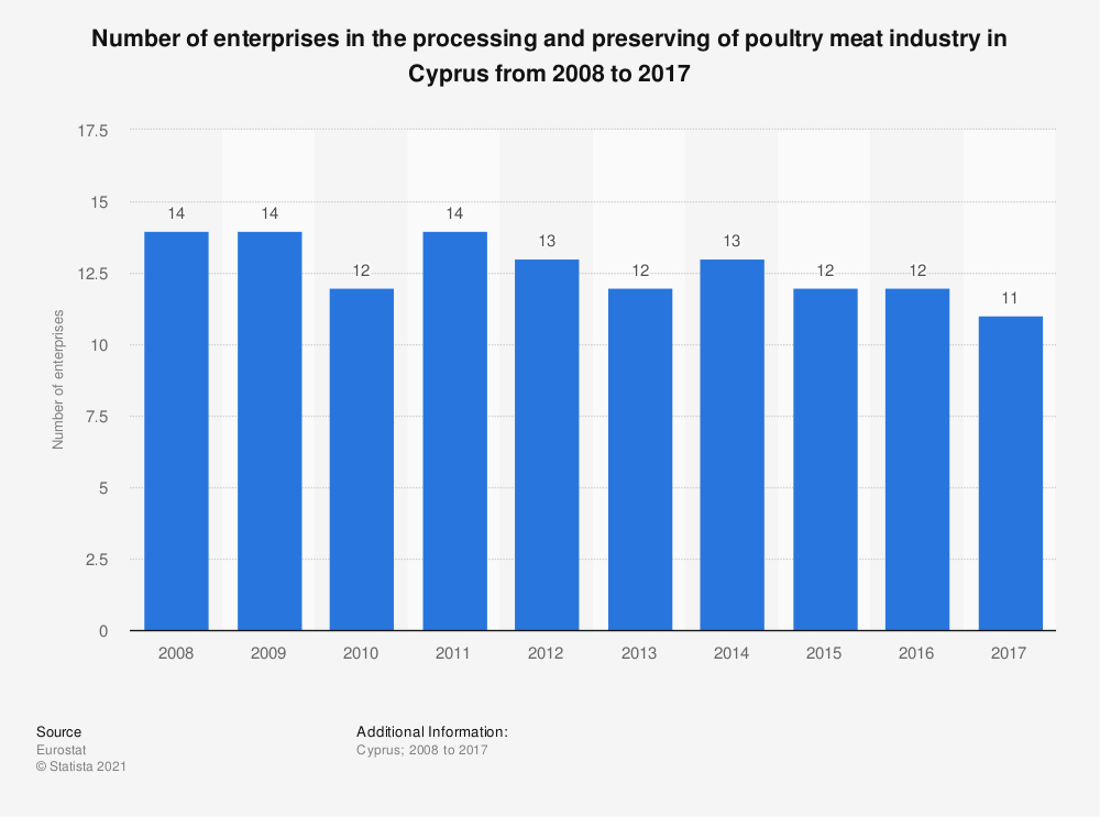 Statistic: Number of enterprises in the processing and preserving of poultry meat industry in Cyprus from 2008 to 2017 | Statista
