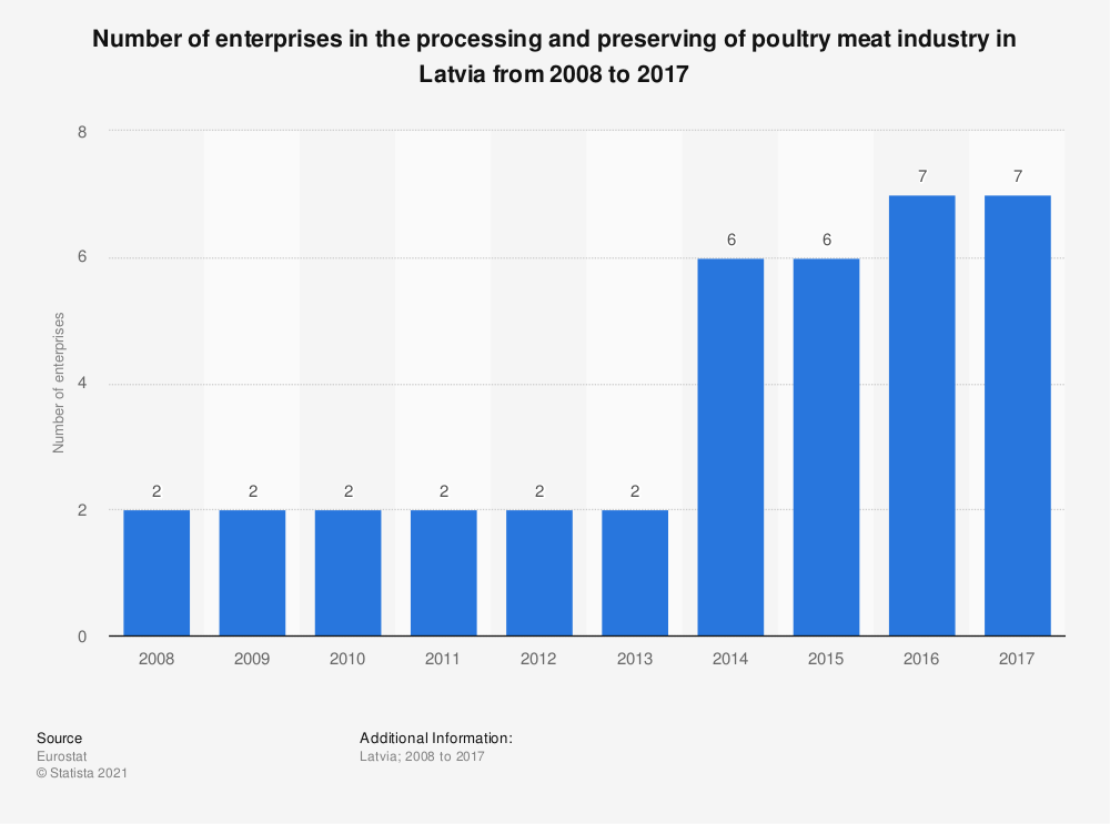 Statistic: Number of enterprises in the processing and preserving of poultry meat industry in Latvia from 2008 to 2017 | Statista