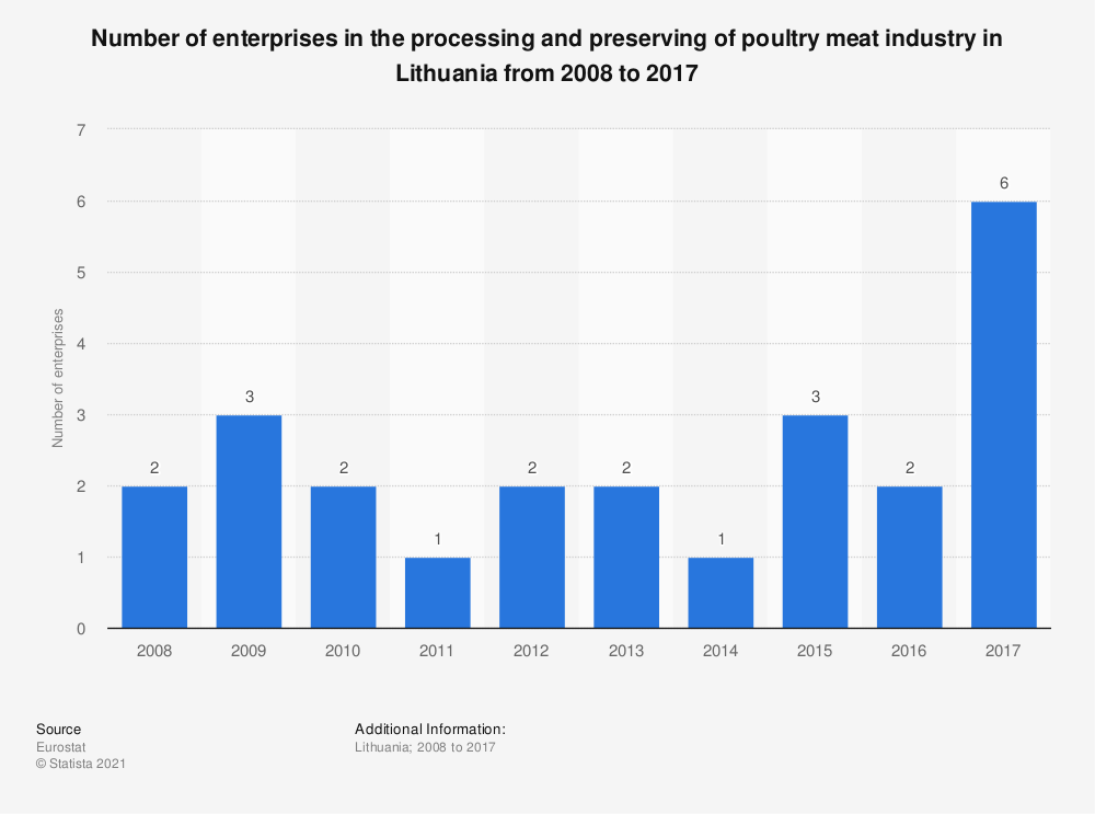 Statistic: Number of enterprises in the processing and preserving of poultry meat industry in Lithuania from 2008 to 2017   Statista