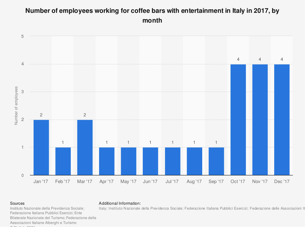 Statistic: Number of employees working for coffee bars with entertainment in Italy in 2017, by month | Statista