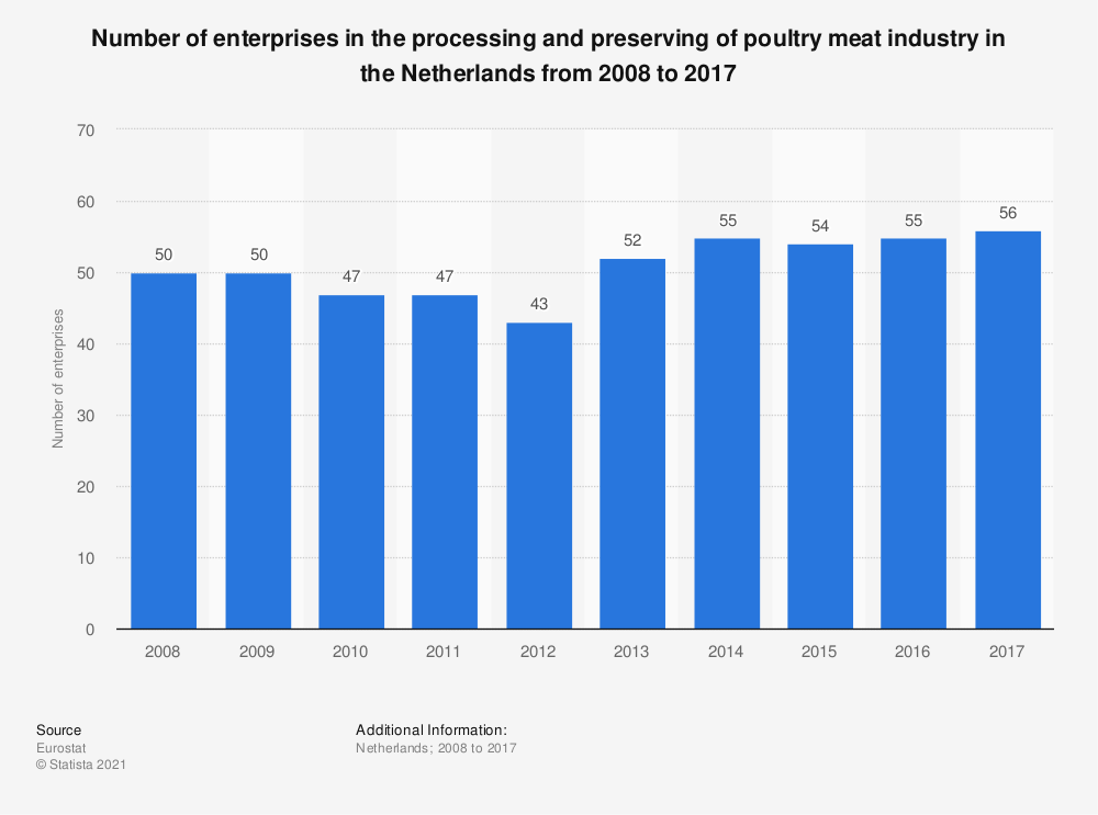 Statistic: Number of enterprises in the processing and preserving of poultry meat industry in the Netherlands from 2008 to 2017 | Statista