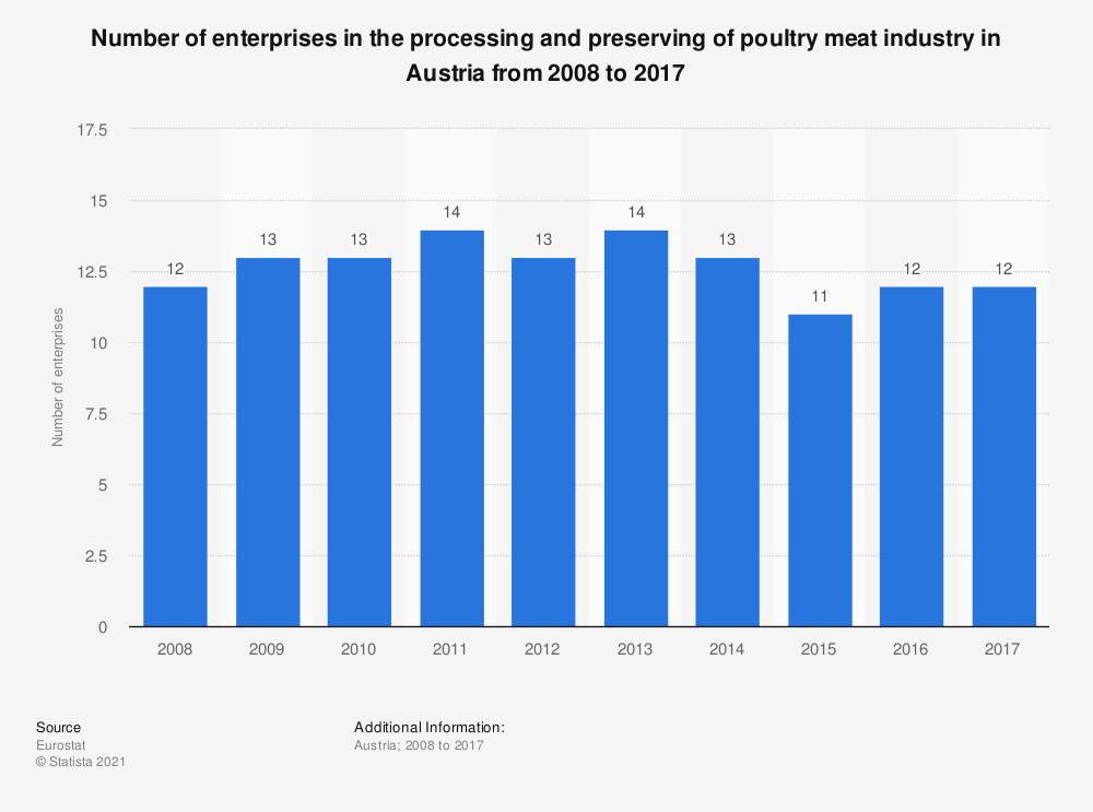 Statistic: Number of enterprises in the processing and preserving of poultry meat industry in Austria from 2008 to 2016 | Statista